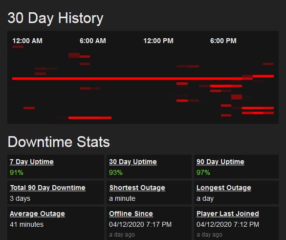Screenshot_2020-04-13 EU-PVE-Official-TheIsland344 - (v310 19) Downtime History - BattleMetrics.png
